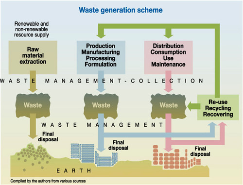 hazardous waste management plan
