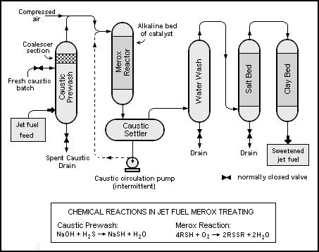 hydrotreating catalyst
